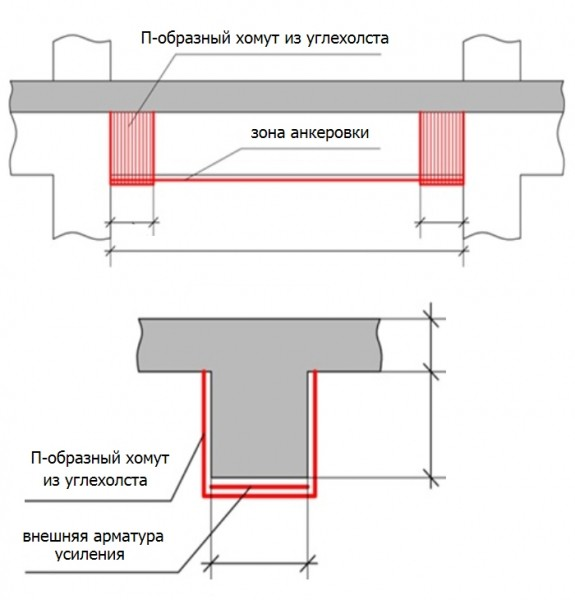 усиление бетона арматурой