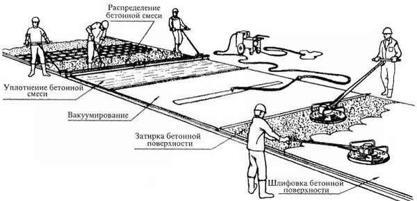 уплотнение бетонной смеси типы вибратора