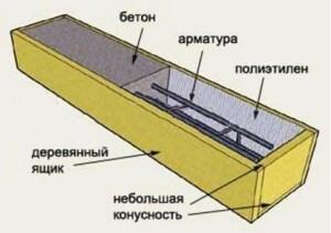 Заполнение бетона бетон булгаково